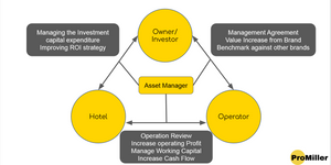 ProMiller describes their model of Hotel asset Management by putting all the stakeholders on one page.