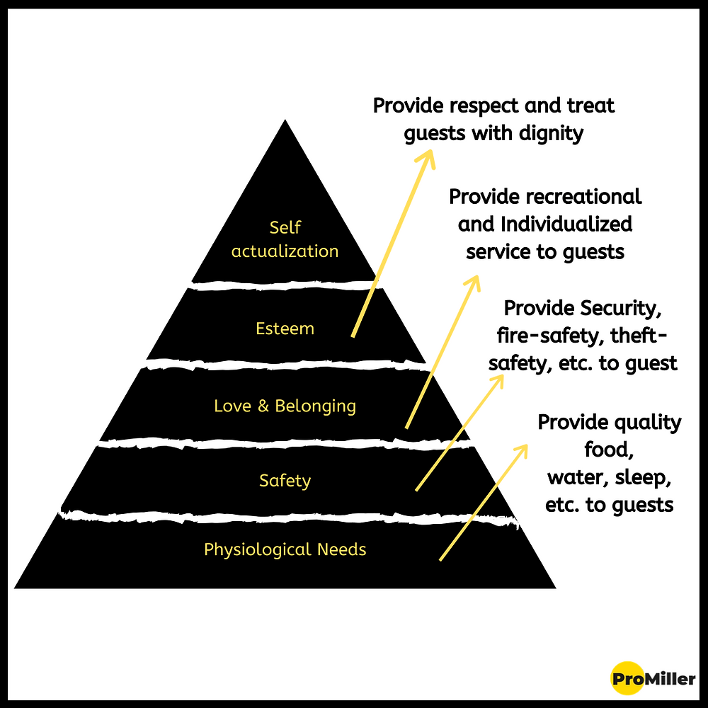 Maslow's theory for Hospitality by Promiller Hotel Consultants