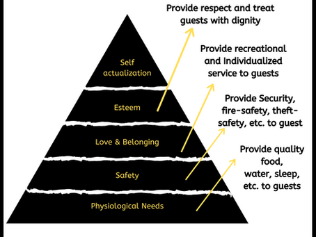 Hospitality Industry- from the view of Abraham Maslow