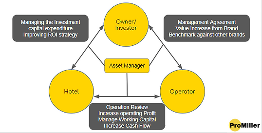 Hotel Asset Management Companies In India | ProMiller Business Advisors LLP