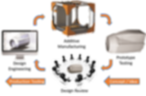 SWIGRO Interactive Development
