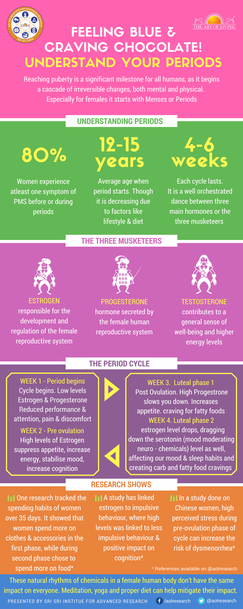 Menstrual Health Infographic_Art of Living research