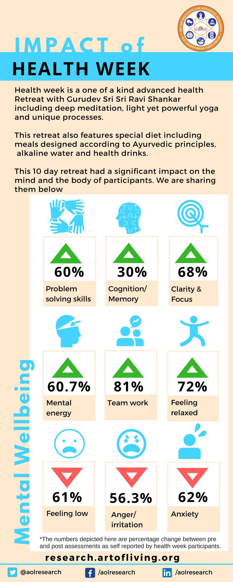 Health Week impact - Mental Wellbeing_Art of Living Research