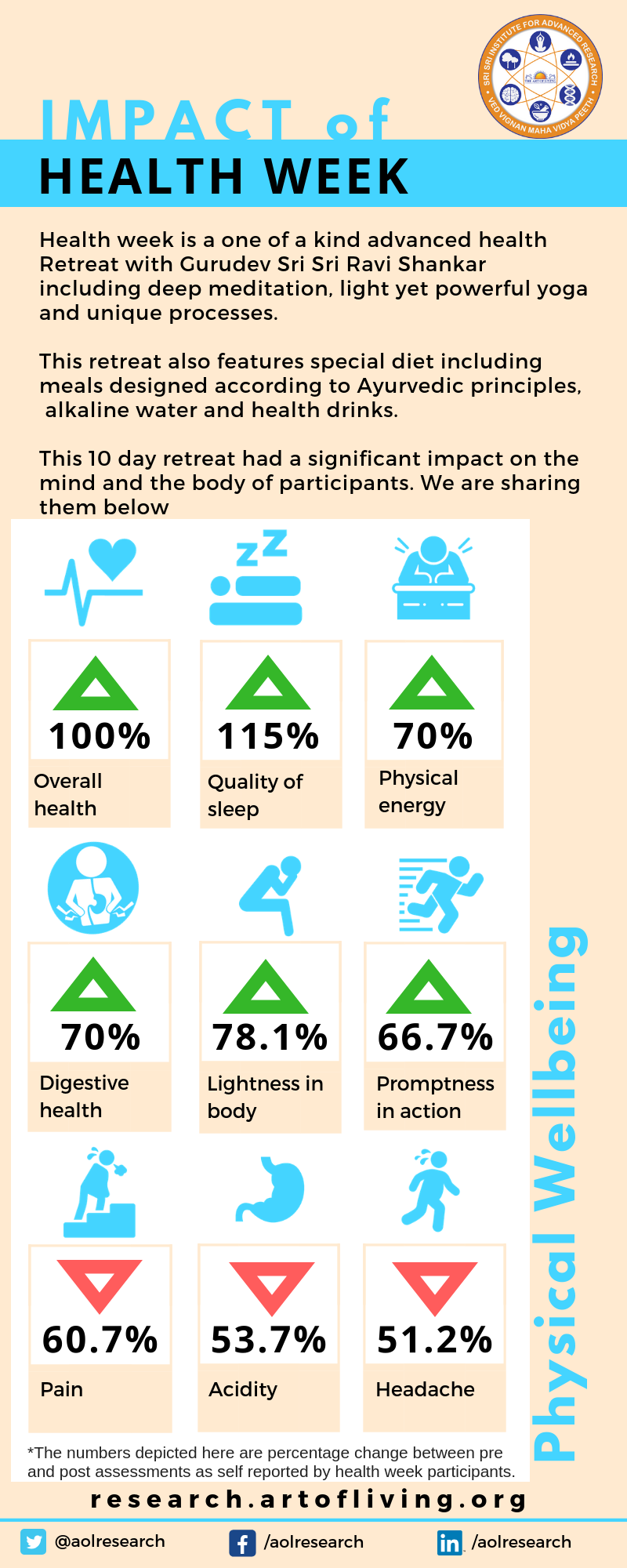 Health Week Impact - Physical Wellbeing_Art of Living research