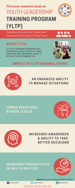 Youth Leadership Training Program Impact Infographic_Art of Living Research