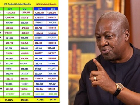 The National Democratic Congress (NDC) has finally completed the collation of elections 2020 results