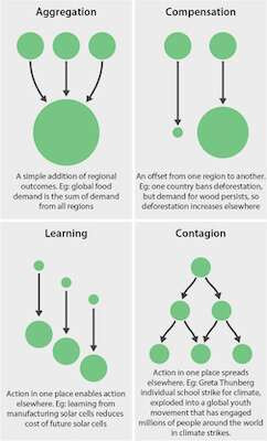 Four distinct ways that nearby changes consolidate to bring about worldwide results: collection, remuneration, learning, and infection. Credit: McGill University