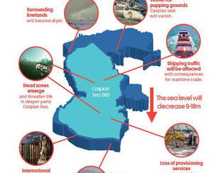 Caspian emergency: Sinking ocean levels compromise biodiversity, economy, and territorial stability