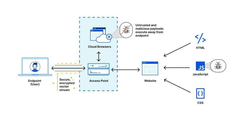 Remote isolation of the Cloudflare browser. Photo: Cloudflare