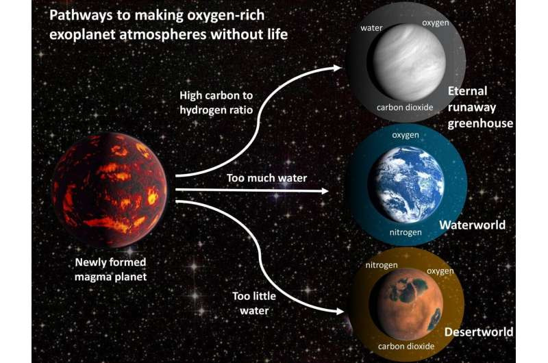 By changing the initial list of volatile elements in the model of the geochemical evolution of rocky planets, the researchers obtained a wide range of results, including several scenarios in which a lifeless rocky planet around a sun-like star could evolve to have oxygen in its atmosphere. Photo: D. Krissansen-Totton