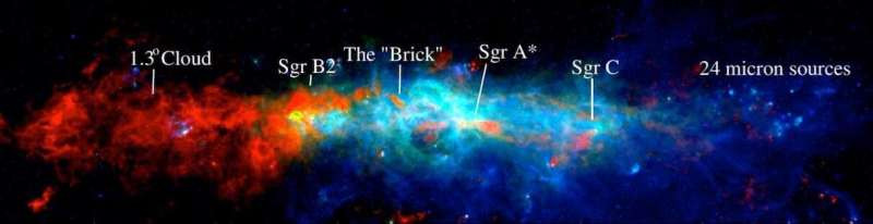 A three-shading picture of the Milky Way's focal sub-atomic zone in thick sub-atomic gas (red), far infrared (green), and close to infrared (blue); significant districts are named. Cosmologists have created another inventory of the densest, star-shaping centers across the locale. Credit: Battersby et al. 2020