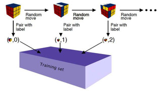 Deep learning method for solving Rubik's cube and other problems step by step