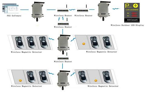 esquema sensor de estacionamento