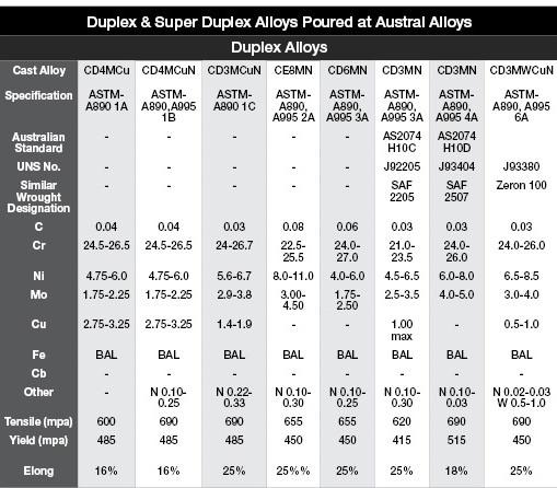 DUPLEX AND SUPER DUPLEX STAINLESS STEEL