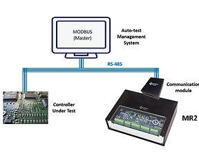 利用硬體迴路(HIL)建構馬達驅動控制器自動測試系統