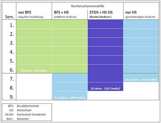 ergotherapie_bildungswege_im_vergleich.j
