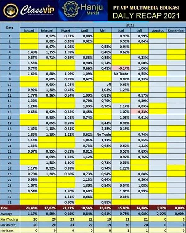 Résultats ClassVIP.png