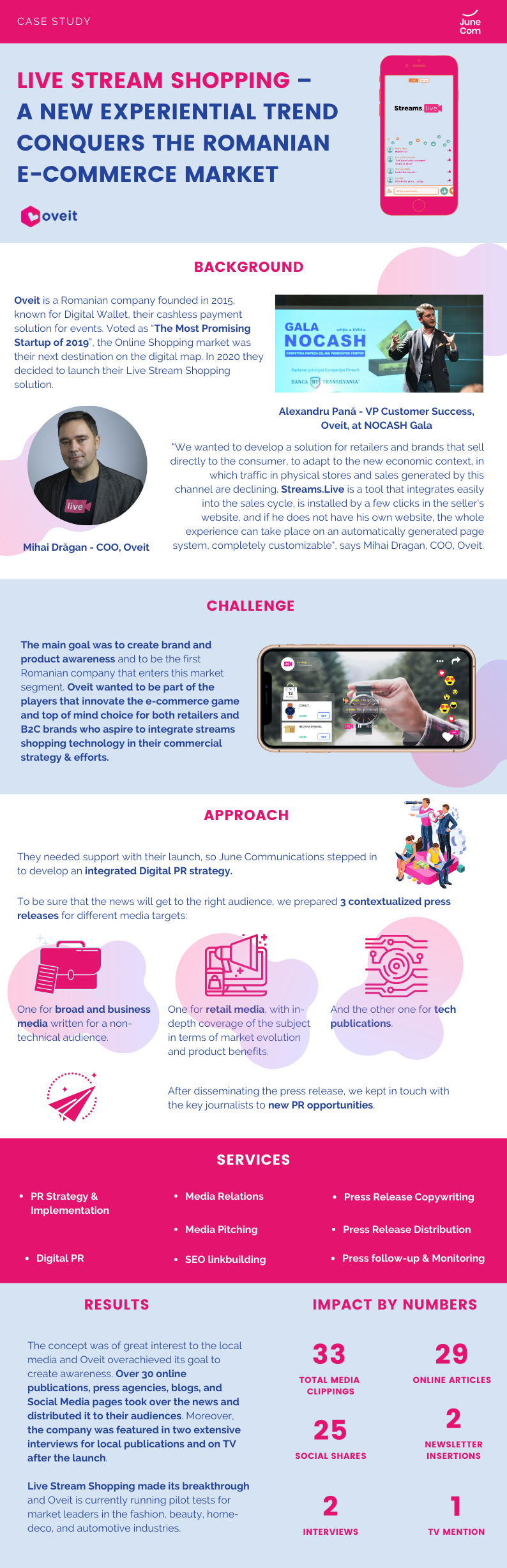 infographic about the PR launch for Oveit, made by June Communications