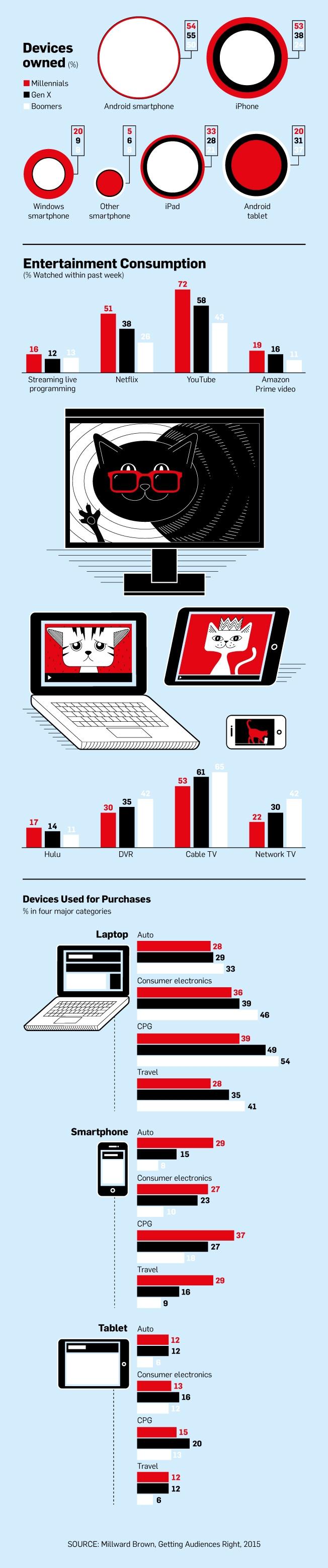 generational-devices-01-2015AdWeek.jpg