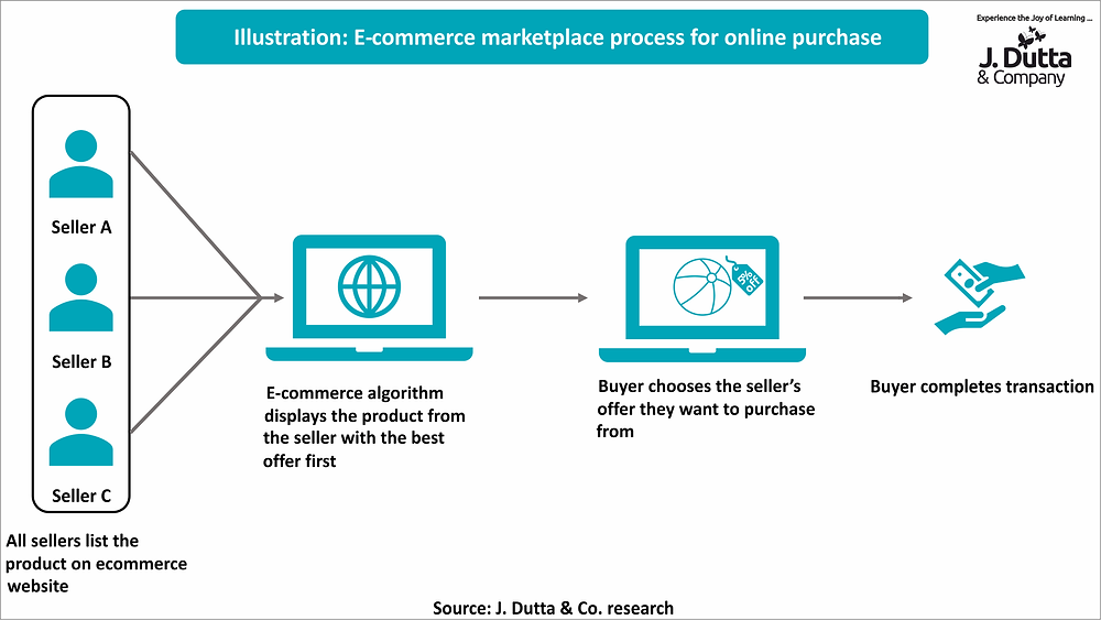 Flowchart of an e-commerce transaction on an online marketplace with multiple sellers designed by J. Dutta & Co.