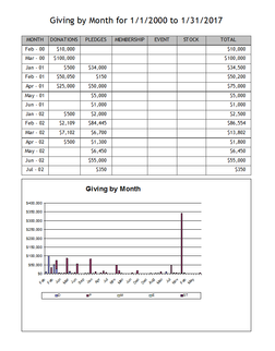 Giving by month report
