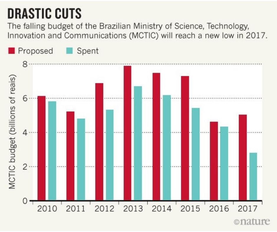 Brazilian scientific budget