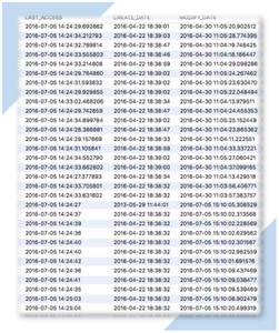 Database view of the Marco Database for Integrated Marco Commander and Mystic showing the status - like date created, date last accessed and used, and date modified - of spatial data file sources found in ArcGIS software.