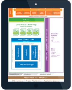 A graphic breakdown of those applications that are a part of the Esri ArcGIS software platform.