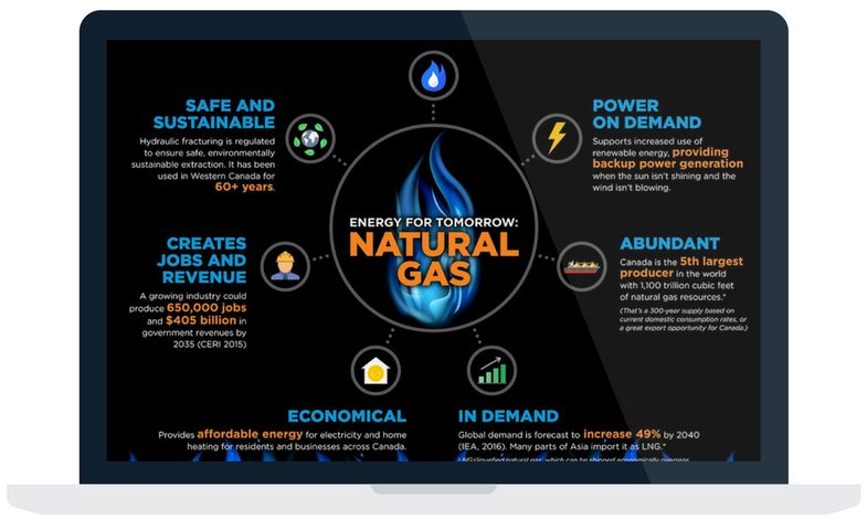 Article on the key reasons Natural Gas is an important energy source for Canada and the world.