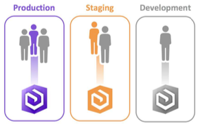 Article on the steps involved in constructing applications based on the Esri ArcGIS platform.