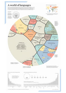 Proportional map and infographic of the world's largest languages and how they relate to one another.