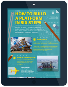 Infographic on the steps involved in building an Offshore Oil and Gas platform.
