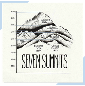 Illustrated map or infographic depicting the highest mountain peaks and summits around the world.