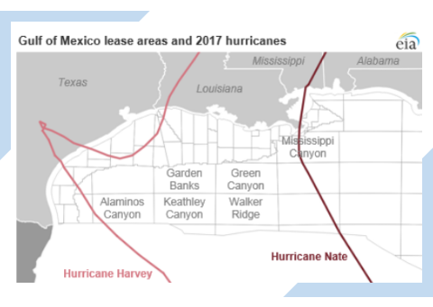 Article on the impact of projected hurricane paths and size on during the United States Hurricane Season on the production of Oil and Gas in the United States.