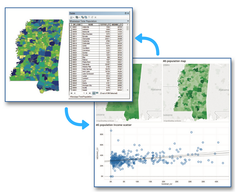 Integrated Portage Add-In for ArcGIS is used to convert spatial data from ArcGIS to Tableau format and vice versa.