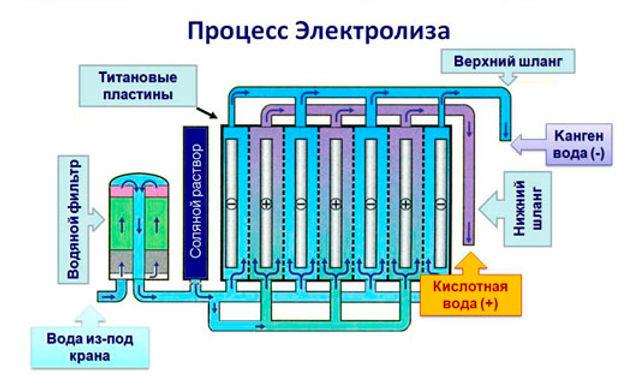 ВОДОРОДНАЯ ВОДА_+7(926) 954-41-00_Ионизаторы Японии купить недорого в Москве_www.super-voda.com