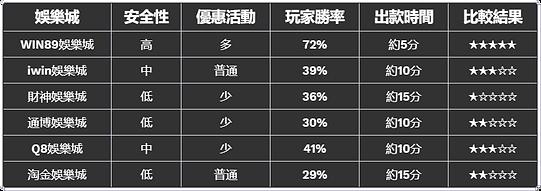 娛樂城推薦,娛樂城比較,娛樂城優勢,WIN89娛樂城 贏發久娛樂城 獨家總代理