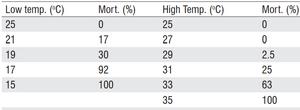 temperatura aquário peixe