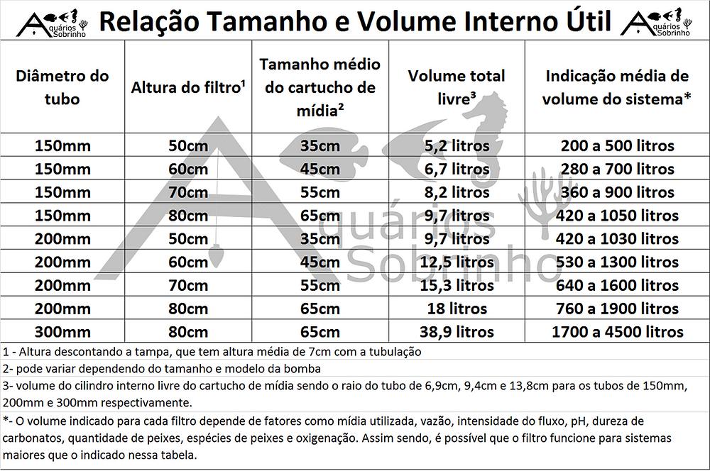 filtro canister aquário volume