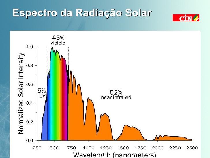 infravermelho radiação temperatura aquário