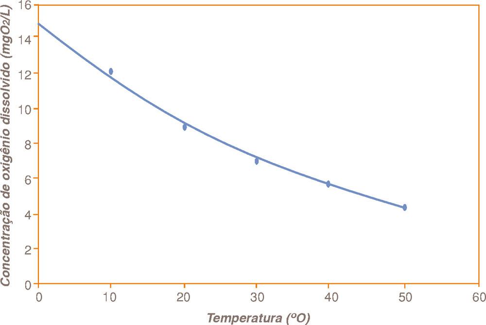 temperatura oxigênio aquário