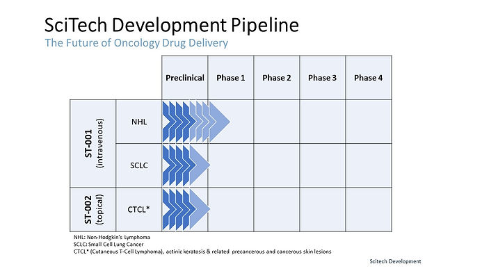 SciTech Drug Product Pipeline