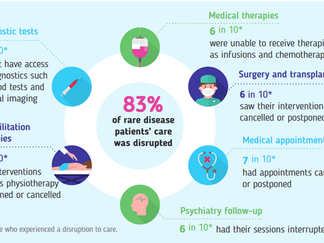 Covid measures: 83% of rare disease patients' care was disrupted
