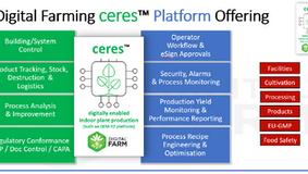 CERES Digital Farming Data Platform