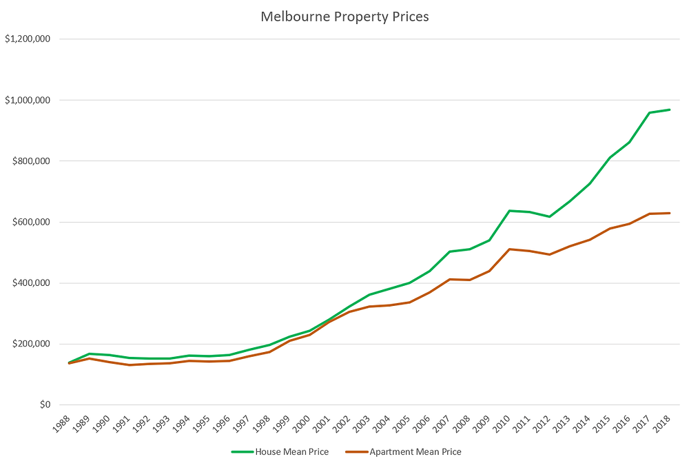 Melbourne property market average 7% growth anually.