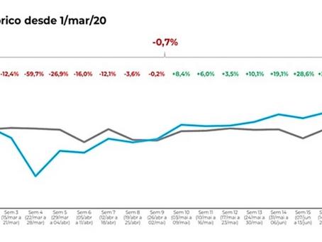 Varejo de material de construção registra em junho crescimento gradativo neste período de Covid-19