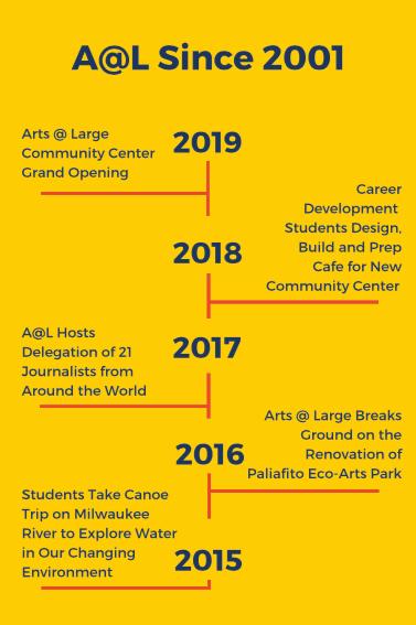 Timeline 2015