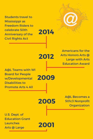 Timeline 2001