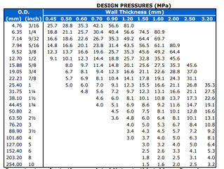 Design Pressure Rating for Stainless Steel Grade TP304 and TP316 tube