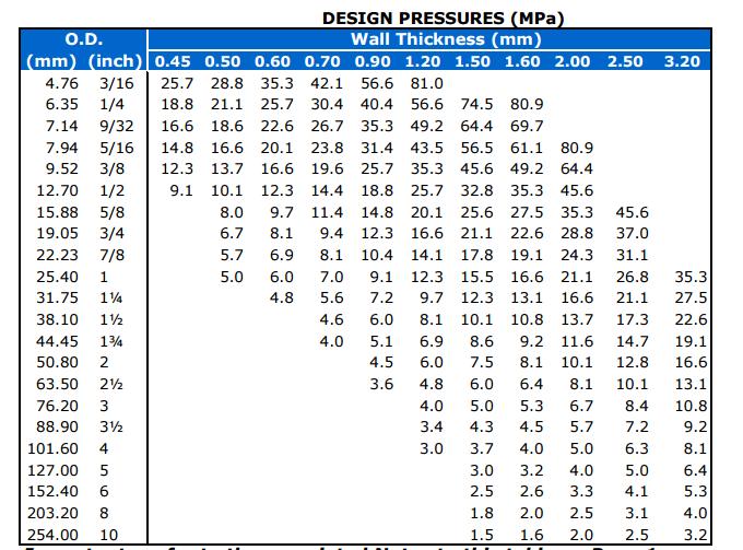 TP304/316 Stainless Steel Tube Design Pressure